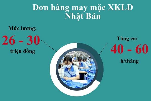 Tổng hợp đơn hàng may mặc Nhật Bản HOT nhất tại TTC Việt Nam