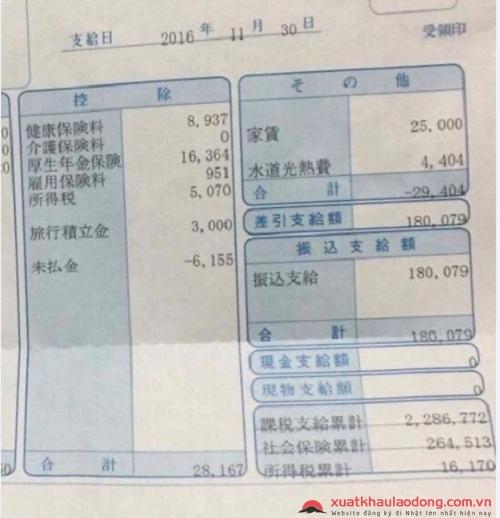 chi phí sinh hoạt ở Nhật của một bạn thực tập sinh