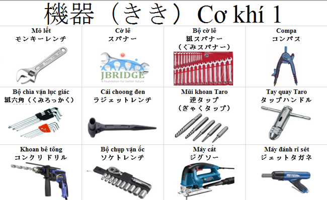 Tổng hợp từ vựng tiếng Nhật chuyên ngành cơ khí phổ biến nhất !