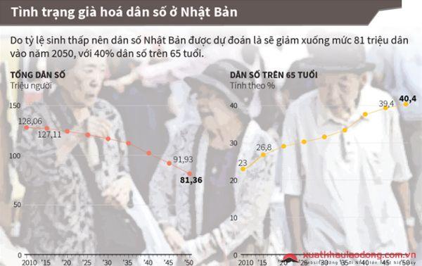 chi phi xuat khau lao dong nhat ban nam 2017  Chi phí xuất khẩu lao động Nhật Bản là một vấn đề quan tâm hàng đầu của người lao động