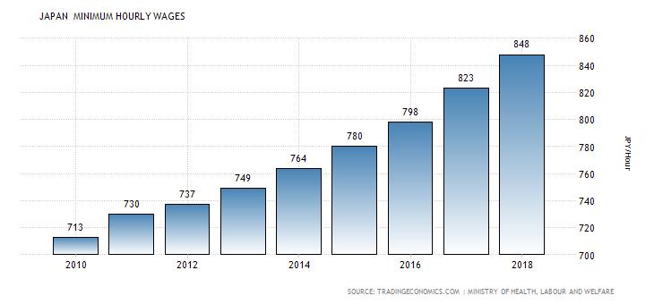 Lương cơ bản ở Nhật tăng đều qua hàng năm