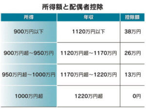 Hỏi đáp điều chỉnh thuế cuối năm ở Nhật cho kỹ sư, lao động xuất khẩu tại Nhật!