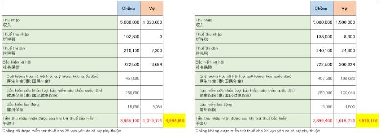 Phân biệt 3 khái niệm PHỤ THUỘC visa/ bảo hiểm/thuế cho kỹ sư đi Nhật