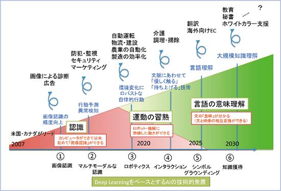 Tuyển kỹ sư công nghệ thông tin sang Nhật làm việc có những ngành nghề nào?