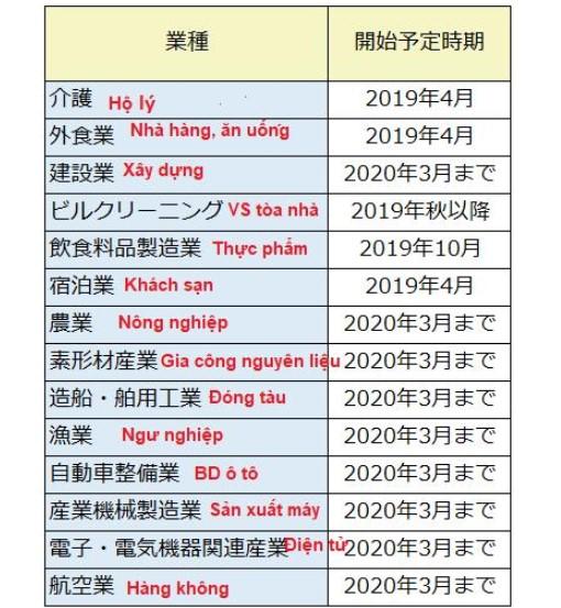 CHI TIẾT lịch thi lấy visa kỹ năng đặc định của 14 ngành nghề !