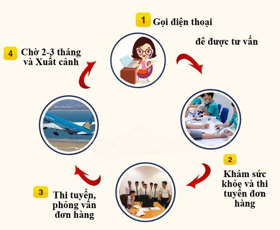 Tuyển 10 kỹ sư hóa học đi Nhật KHÔNG TIẾNG, BAY NHANH