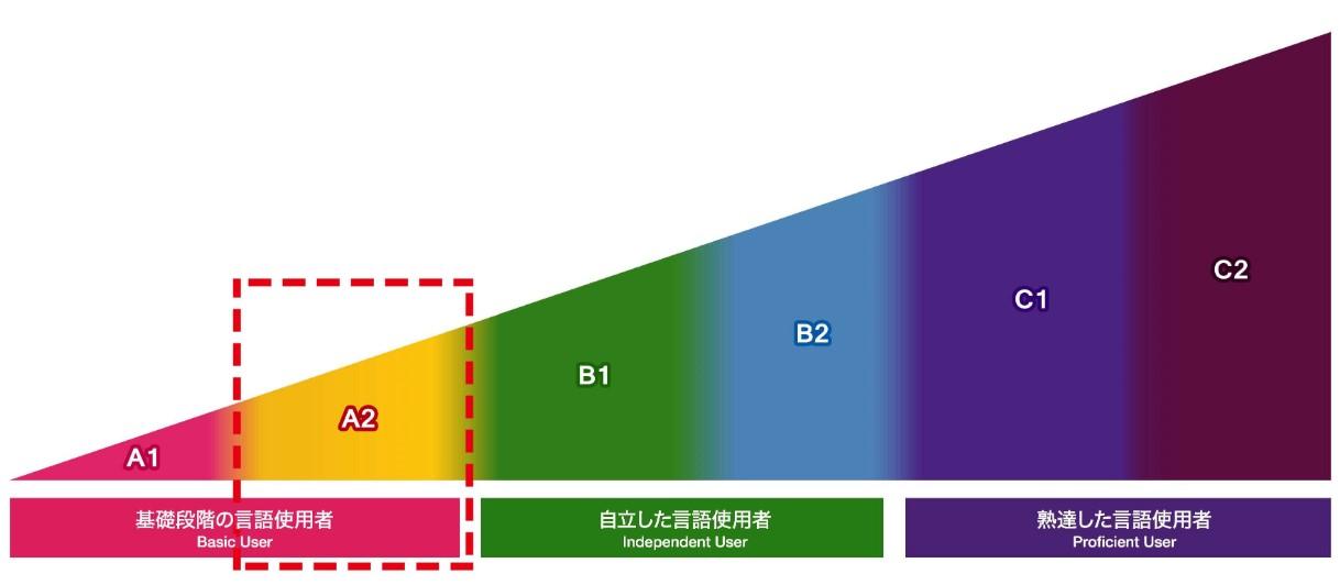 Tìm hiểu kỳ thi JFT Basic